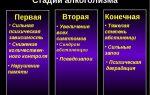 Алкогольный абстинентный синдром: зависимость, лечение, симптомы