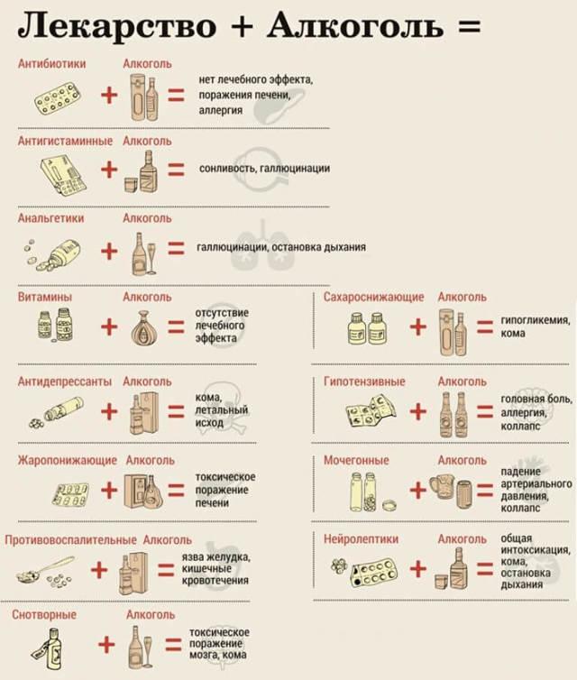 Можно ли пить алкоголь при приеме Ципрофлоксацина – через сколько разрешается употреблять выпивку?