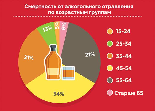 Признаки отравления алкоголем: симптомы, что делать, первая помощь, лечение
